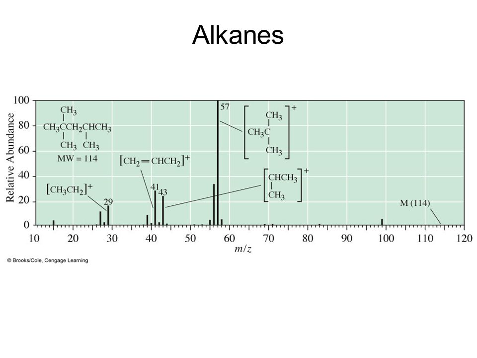 Alkanes Mass spectrum of 2,2,4-trimethylpentane.