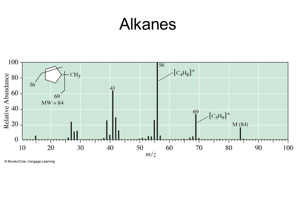 Alkanes Mass spectrum of methylcyclopentane.