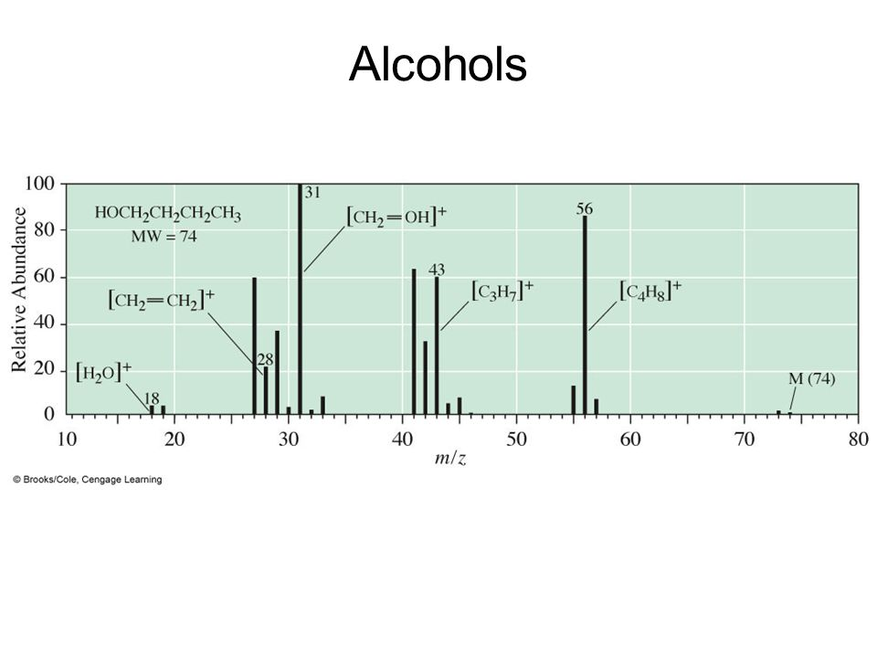 Alcohols Mass spectrum of 1-butanol.