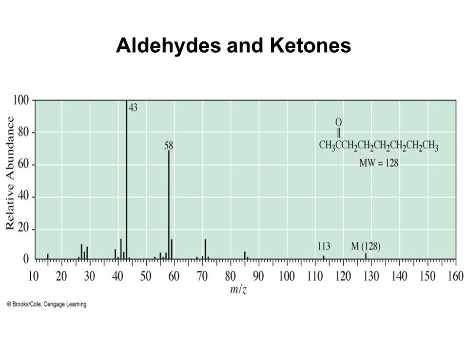 Aldehydes and Ketones Mass spectrum of 2-octanone.