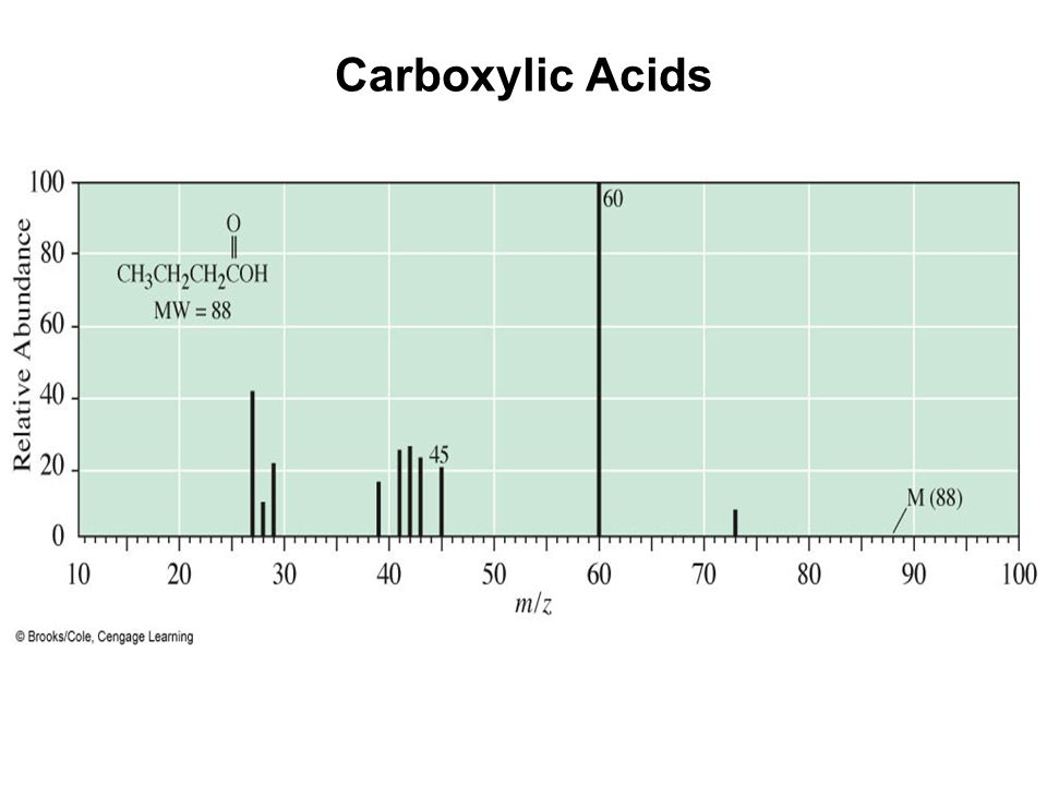 Carboxylic Acids Mass spectrum of butanoic acid.
