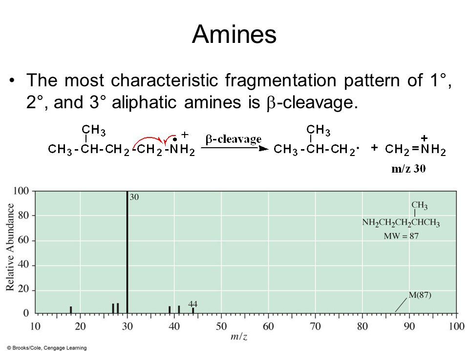 Amines The most characteristic fragmentation pattern of 1°, 2°, and 3° aliphatic amines is -cleavage.