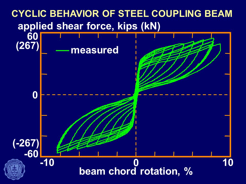 CYCLIC BEHAVIOR OF STEEL COUPLING BEAM
