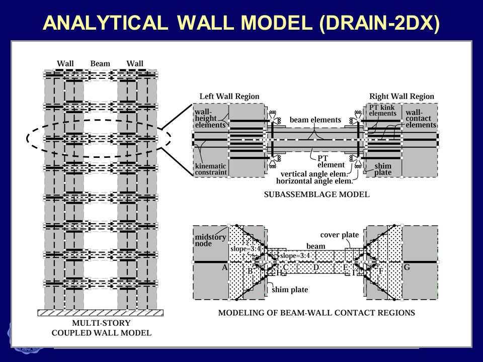 ANALYTICAL WALL MODEL (DRAIN-2DX)