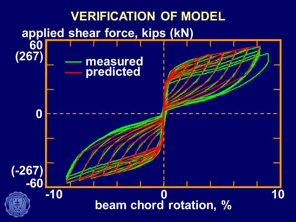 VERIFICATION OF MODEL applied shear force, kips (kN) 60. (267) measured. predicted. (-267) -60.