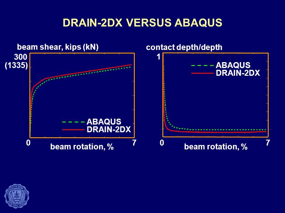 DRAIN-2DX VERSUS ABAQUS