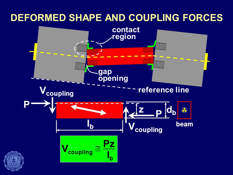 DEFORMED SHAPE AND COUPLING FORCES