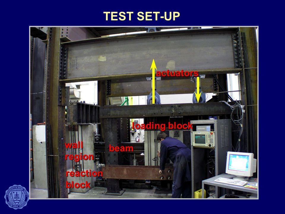 TEST SET-UP actuators loading block wall region beam reaction block