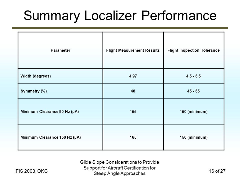 Summary Localizer Performance