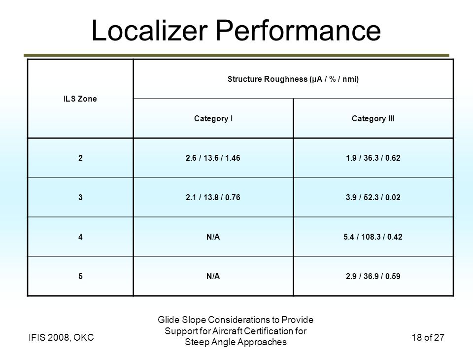 Localizer Performance