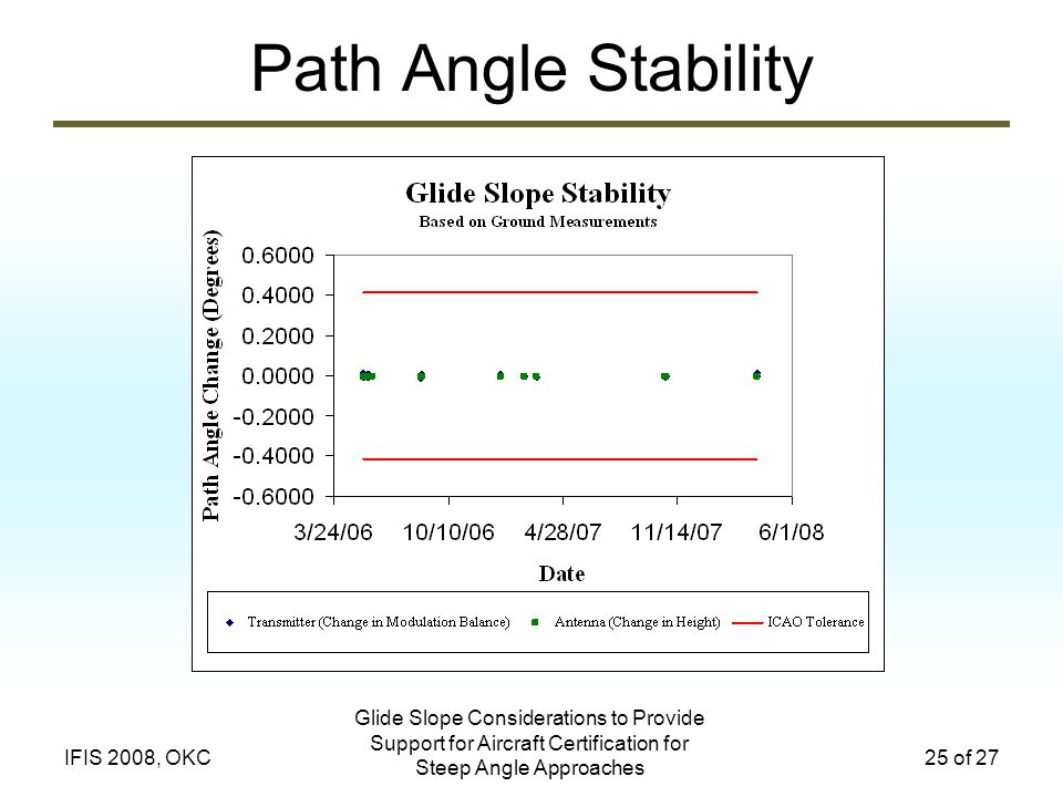 Path Angle Stability Glide Slope Considerations to Provide Support for Aircraft Certification for Steep Angle Approaches.