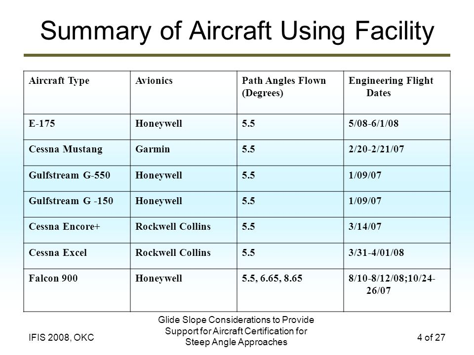 Summary of Aircraft Using Facility