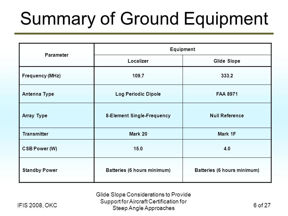 Summary of Ground Equipment