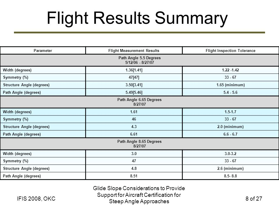 Flight Results Summary