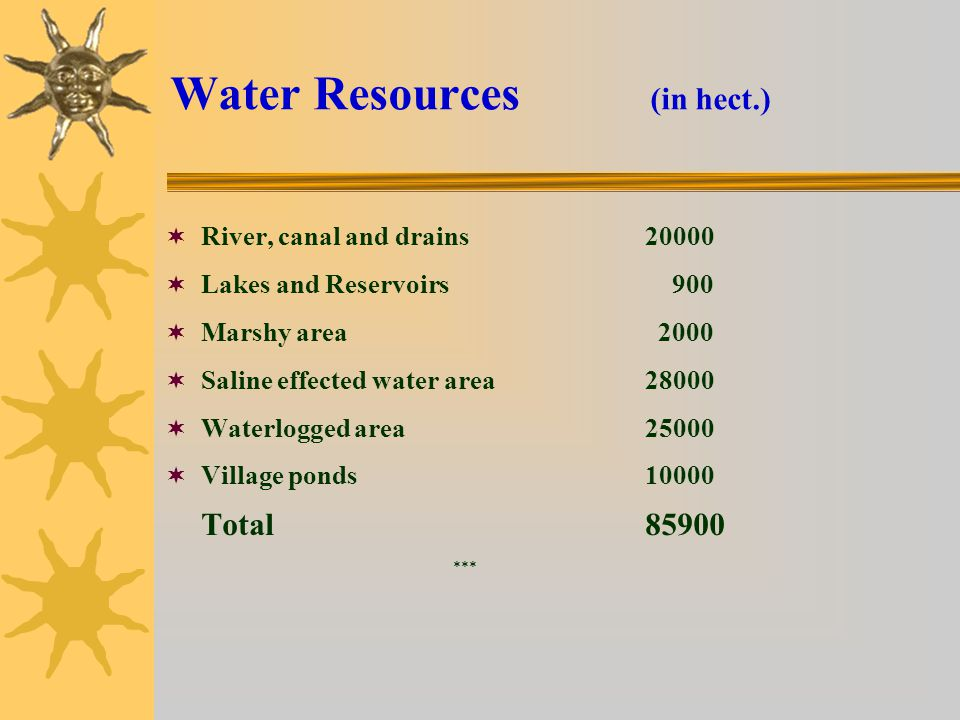 Water Resources (in hect.)
