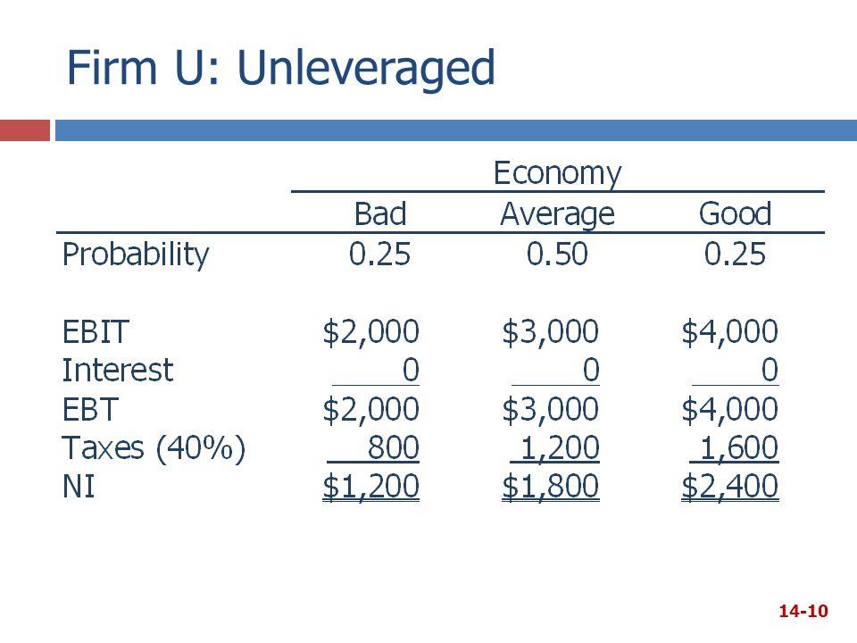 Firm U: Unleveraged