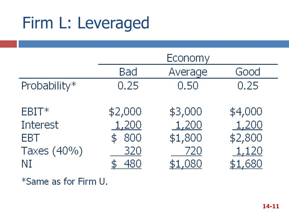 Firm L: Leveraged