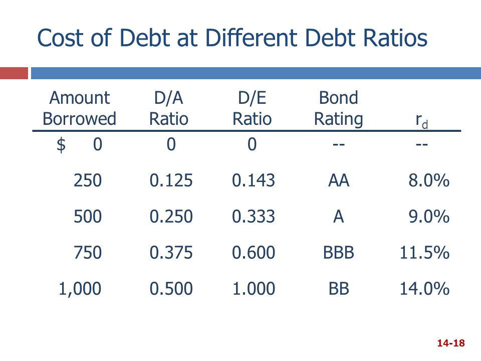 Cost of Debt at Different Debt Ratios