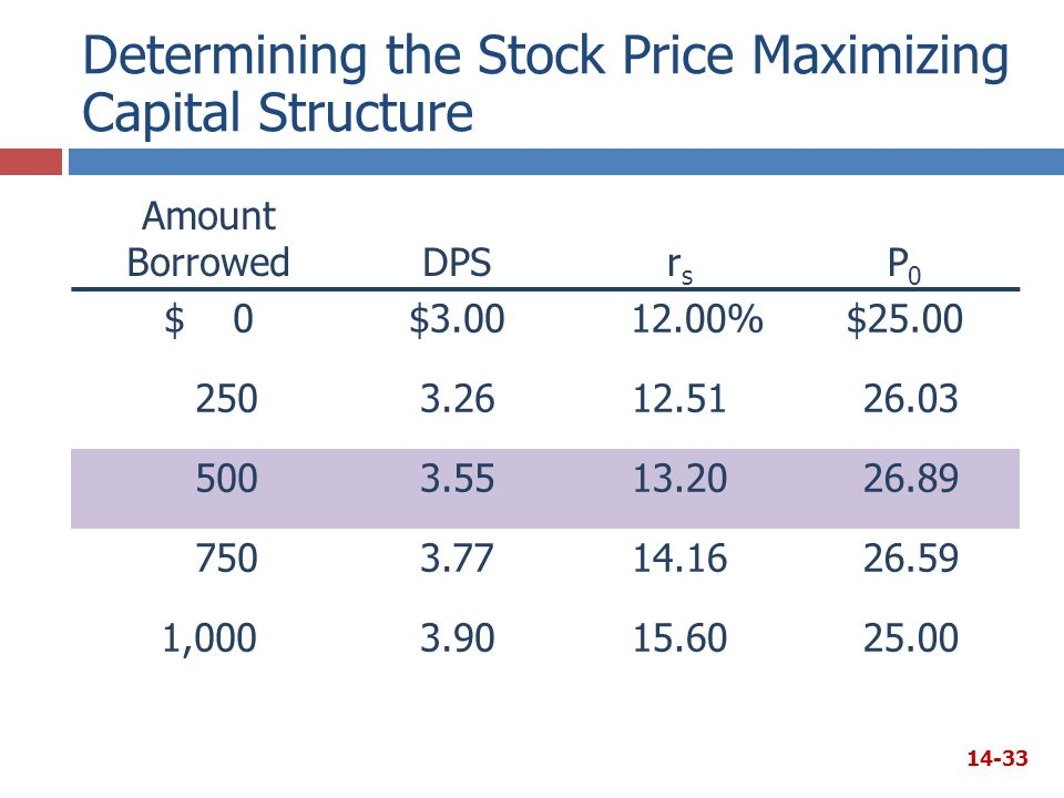 Determining the Stock Price Maximizing Capital Structure