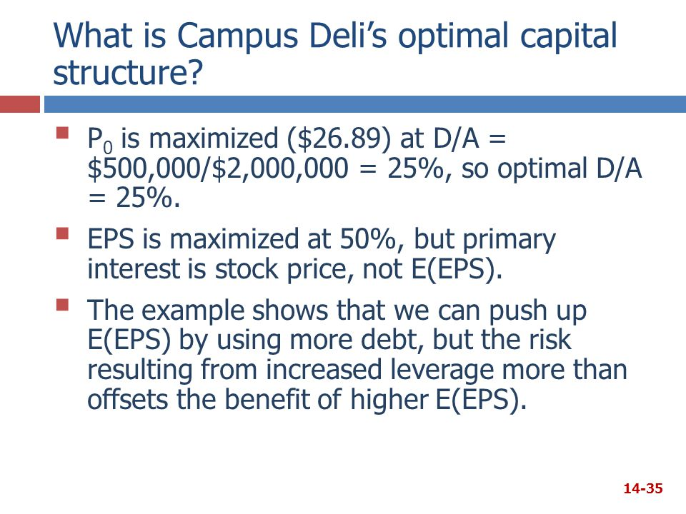 What is Campus Deli's optimal capital structure
