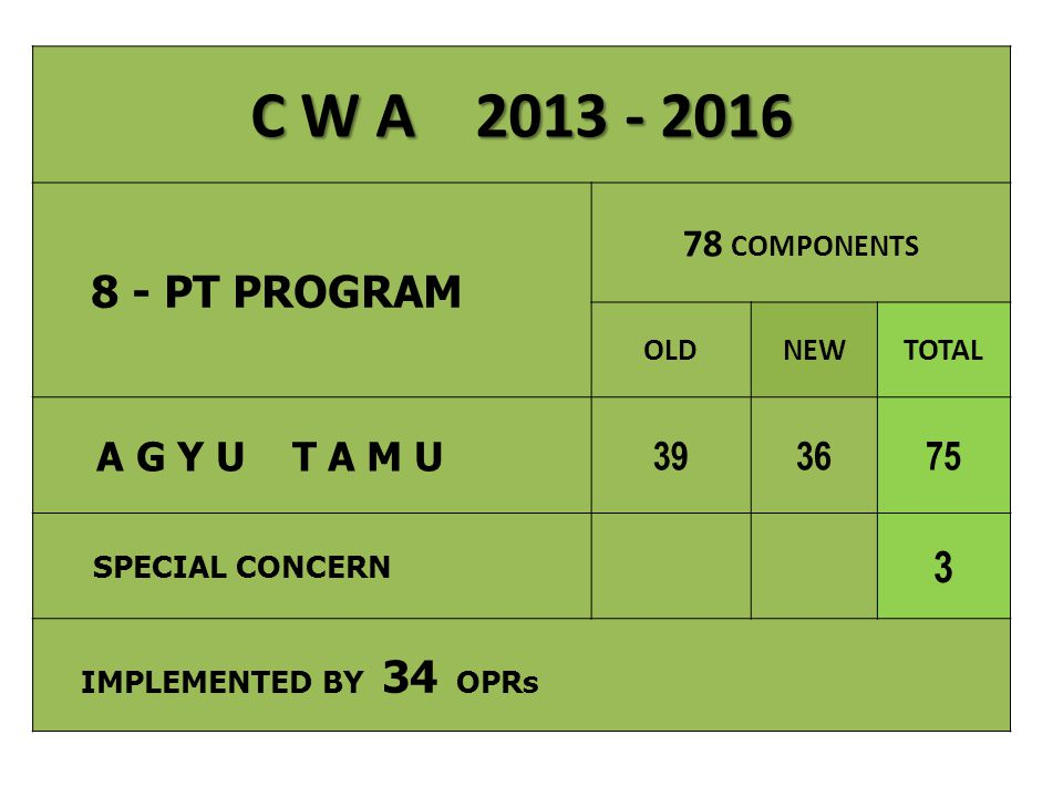C W A 2013 - 2016 3 78 COMPONENTS A G Y U T A M U 39 36 75