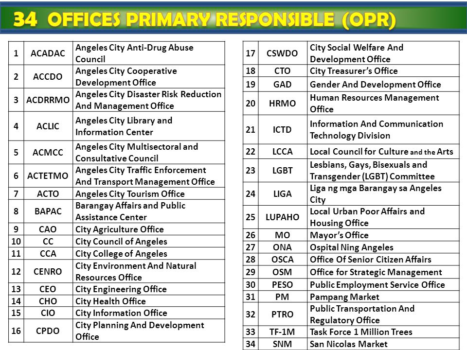 34 OFFICES PRIMARY RESPONSIBLE (OPR)