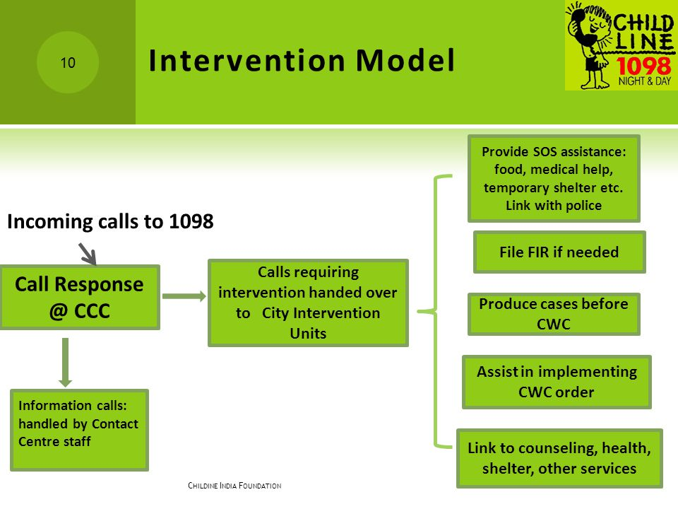 Intervention Model Incoming calls to 1098 Call Response @ CCC