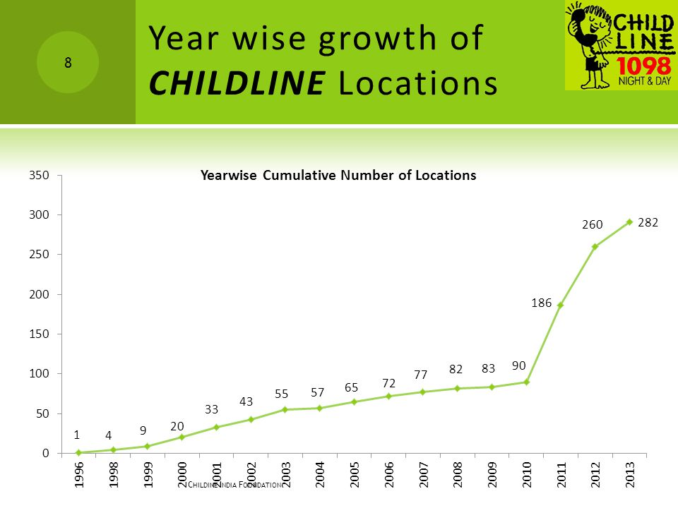Year wise growth of CHILDLINE Locations