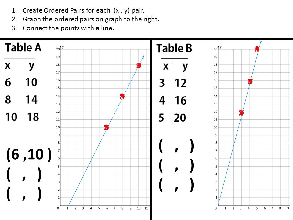 ( , ) (6 ,10 ) ( , ) Create Ordered Pairs for each (x , y) pair.