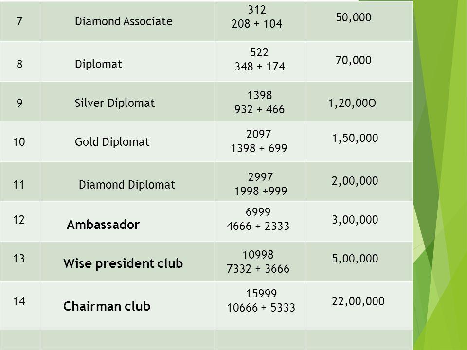 Ambassador Wise president club Chairman club 312 208 + 104 50,000 7