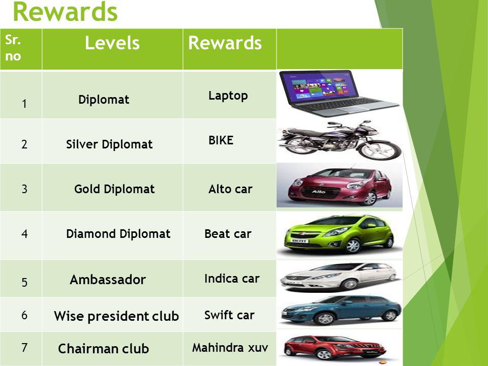 Rewards Levels Rewards Sr. no Ambassador Wise president club