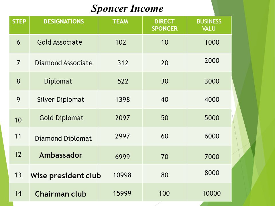 Sponcer Income Ambassador Wise president club Chairman club 6