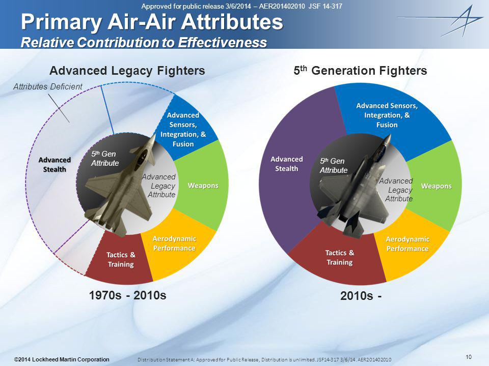 Primary Air-Air Attributes Relative Contribution to Effectiveness