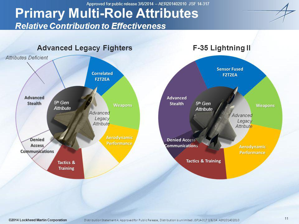 Primary Multi-Role Attributes Relative Contribution to Effectiveness