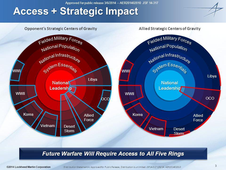 Access + Strategic Impact