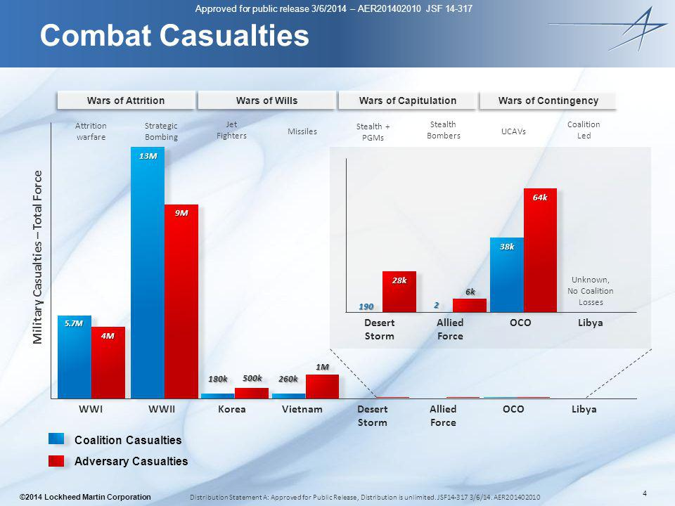 Military Casualties – Total Force