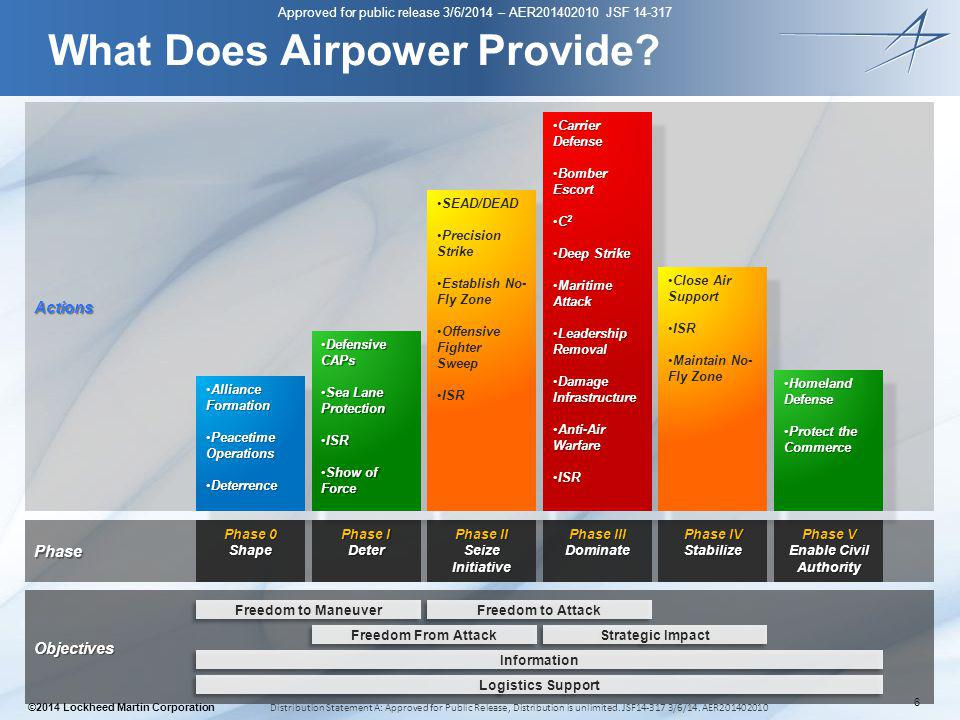 What Does Airpower Provide