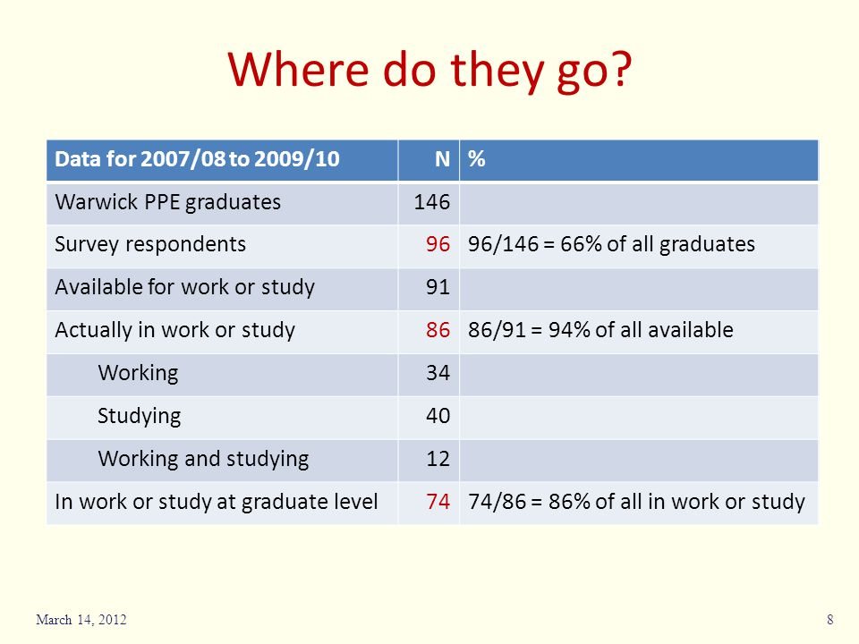 Where do they go Data for 2007/08 to 2009/10 N %