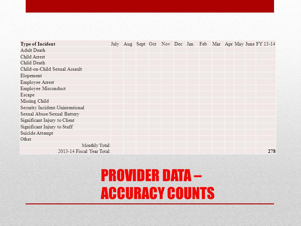 PROVIDER DATA – ACCURACY COUNTS