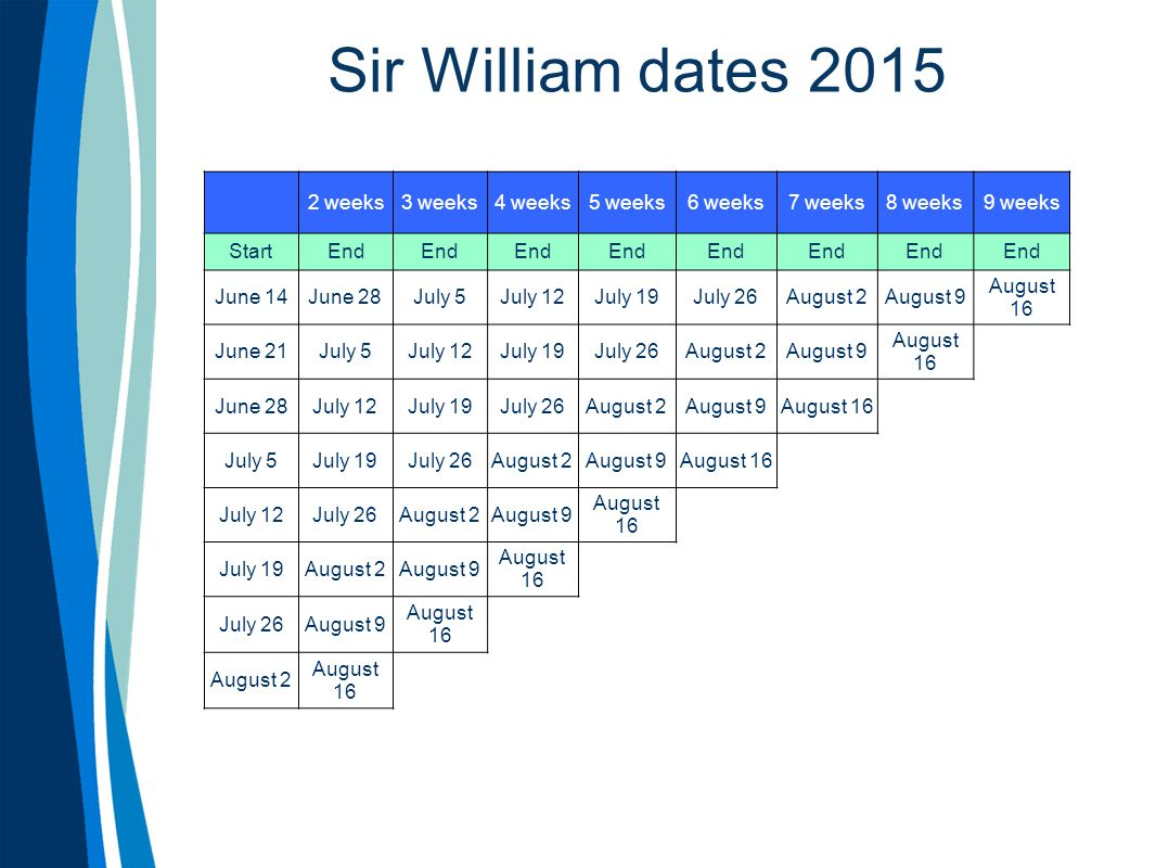Sir William dates 2015 2 weeks 3 weeks 4 weeks 5 weeks 6 weeks 7 weeks
