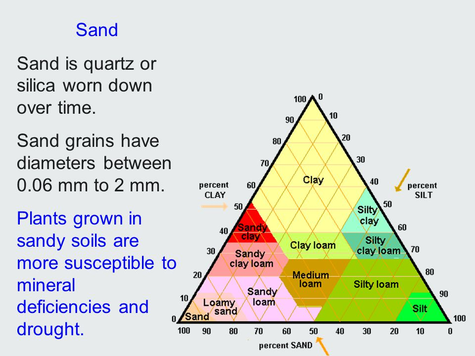 Sand Sand is quartz or silica worn down over time. Sand grains have diameters between 0.06 mm to 2 mm.