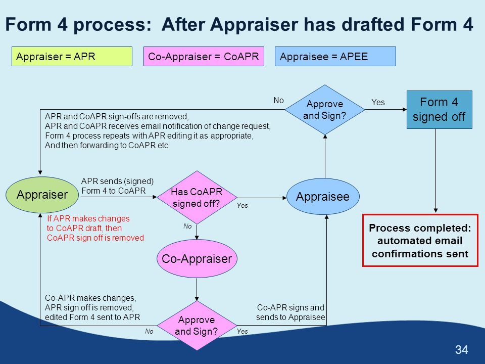 Form 4 process: After Appraiser has drafted Form 4