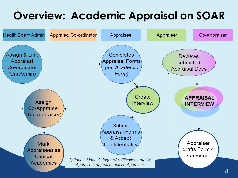 Overview: Academic Appraisal on SOAR