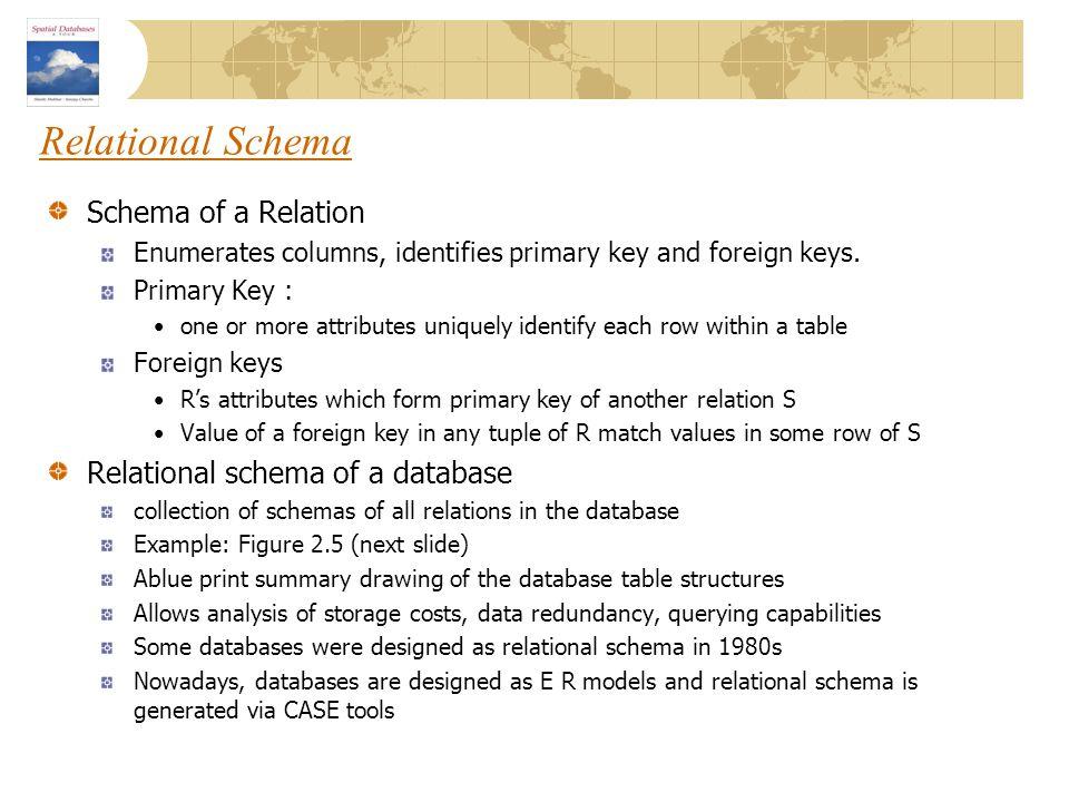 Relational Schema Schema of a Relation Relational schema of a database