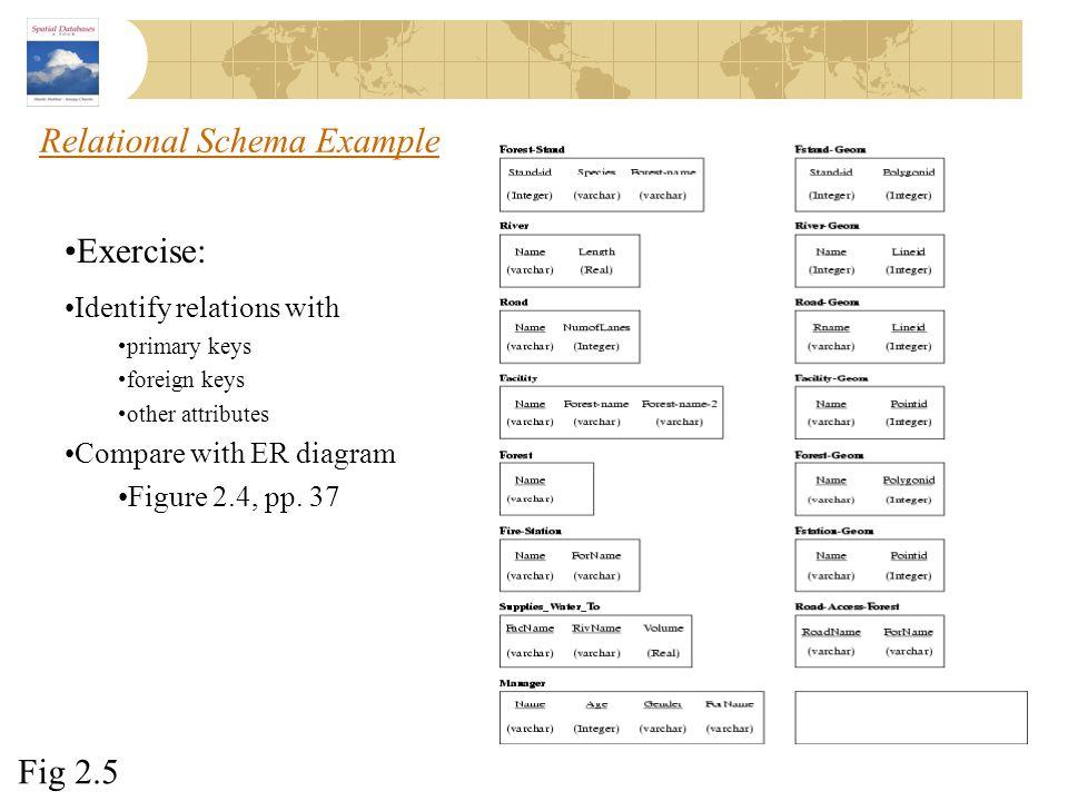 Relational Schema Example