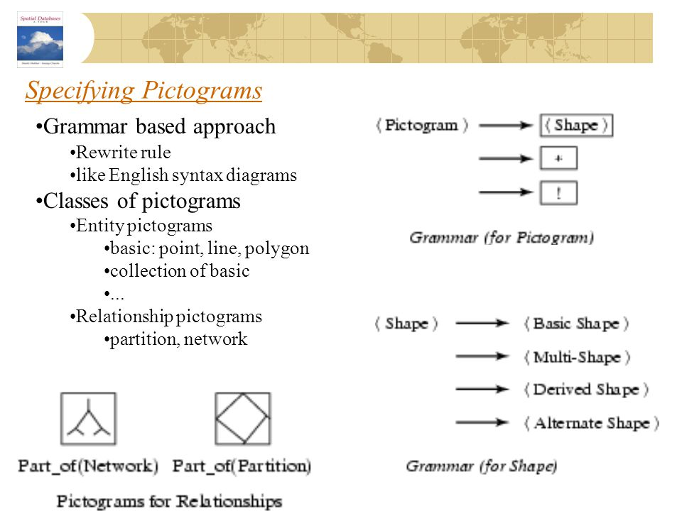 Specifying Pictograms