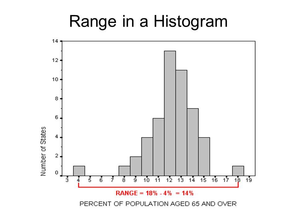 Range in a Histogram