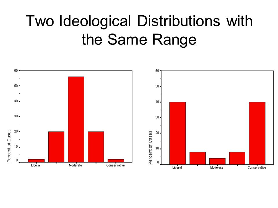 Two Ideological Distributions with the Same Range