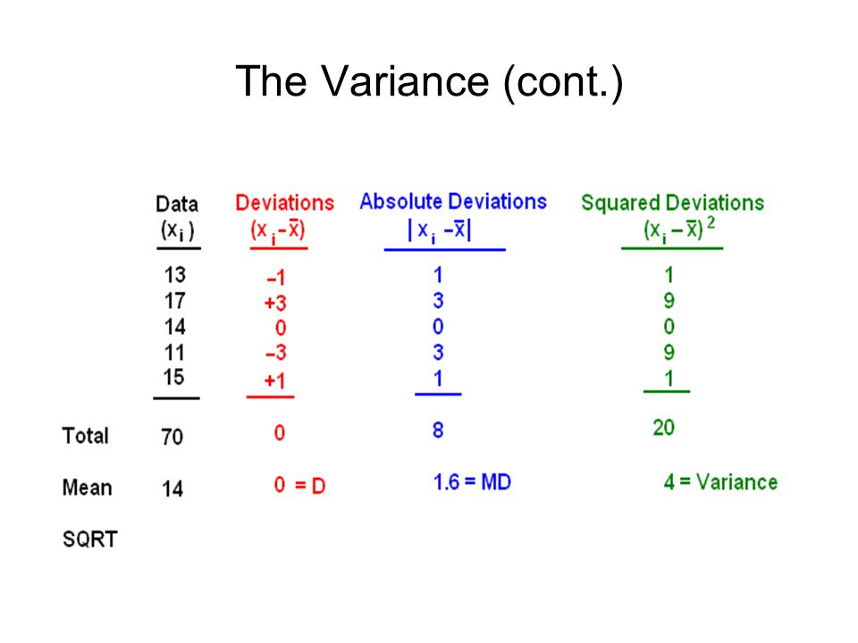 The Variance (cont.)