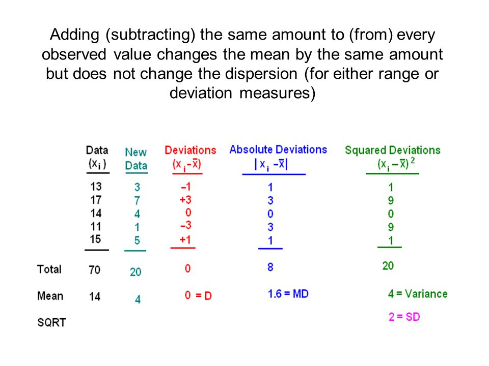Adding (subtracting) the same amount to (from) every observed value changes the mean by the same amount but does not change the dispersion (for either range or deviation measures)
